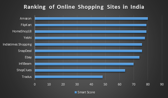 Ranking of Online Shopping Sites in India